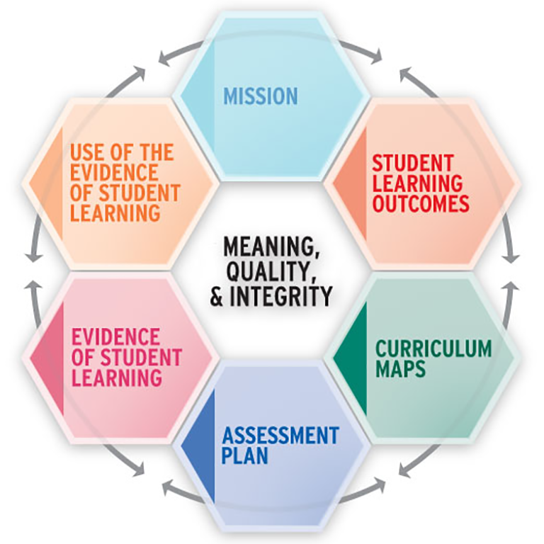 Functioning as digital archives and as colorful symbols of our synergistic, iterative, and integrative processes, the assessment wheels promote a culture of transparency, integrity, and accountability with regard to our assessment practices, including annual assessment documentation and cyclical program reviews.
